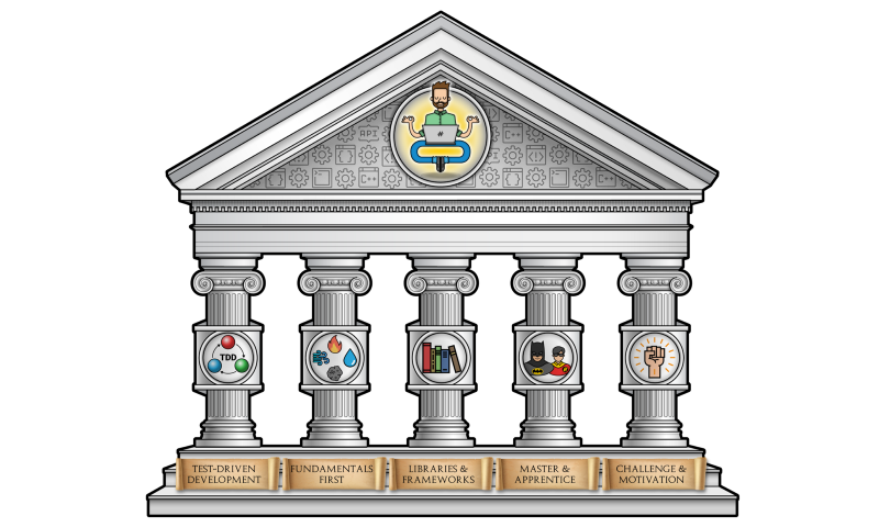 main pillars of learning programming